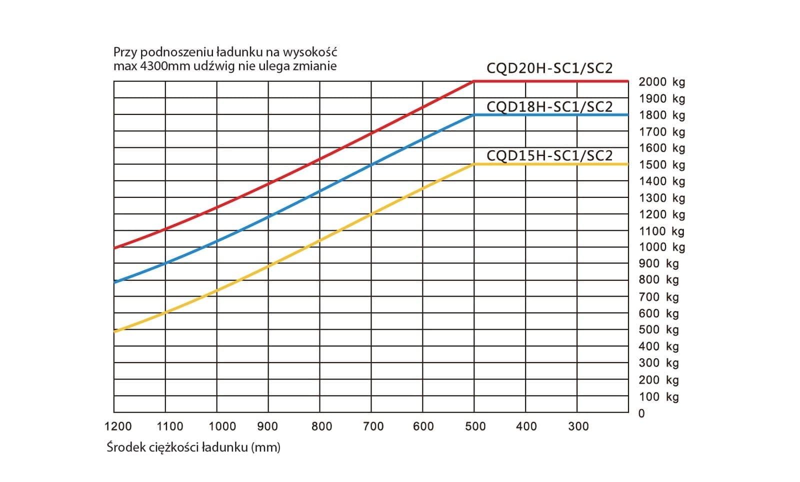 1500-2000-w-w-skladowania-seria-J-op-stojacy-0